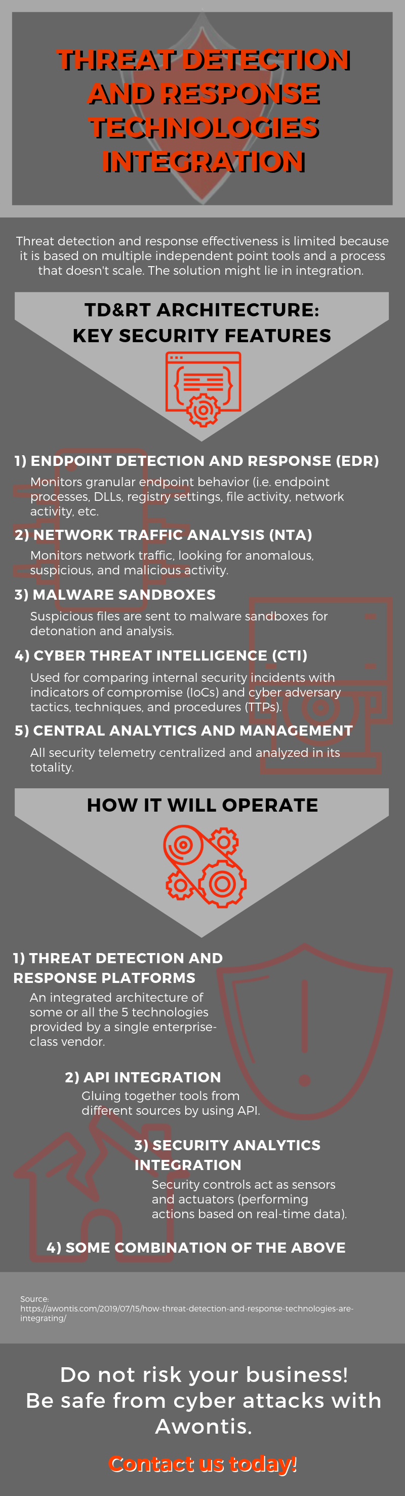 Threat Detection and Response Technologies Integration Infographic